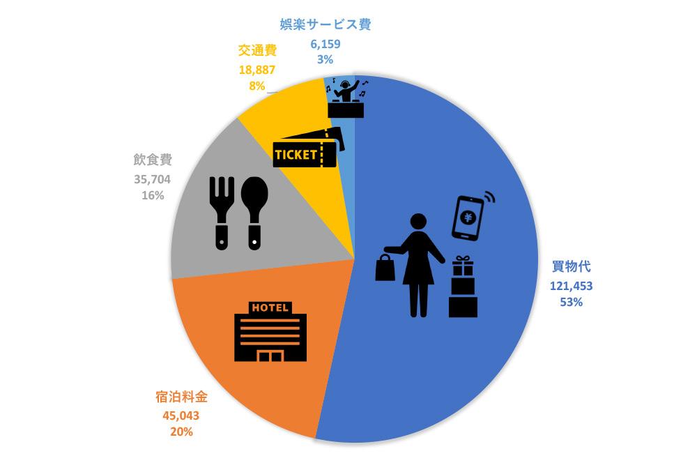 2017年 費目別の1人当たりの旅行消費額(中国・観光・レジャー)